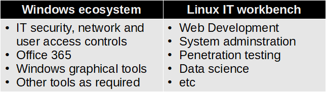 linux it workbench